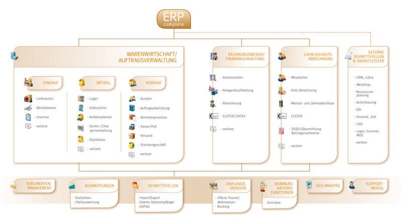 ERP-complete Funktionen